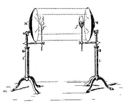 Espejos demostrativos de la reflexión de los rayos calóricos