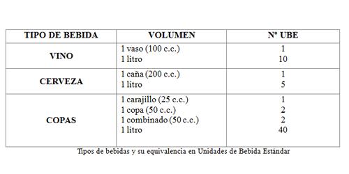 Cuadro con los tipos de bebida y su equivalencia en Unidades de Bebida Estandar