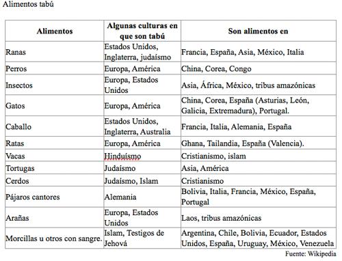 Cuadro con los alimentos tabú según países
