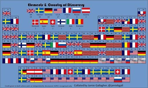 Tabla periódica de los elementos nacionalidades